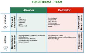 Ableitung der Werte, Motivatoren, und Detraktoren einer CTE-Erhebung (aktuelle Projektbeispiel)