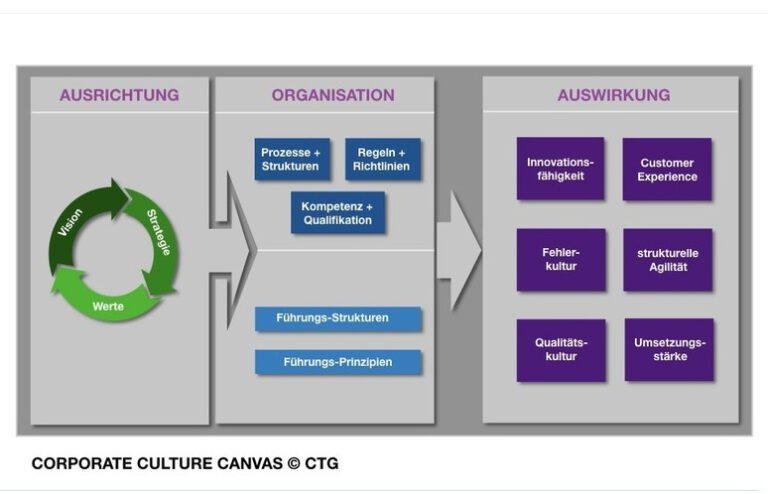 Corporate Culture Canvas